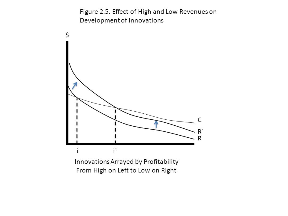 i i` Innovations Arrayed by Profitability From High on Left to Low on Right R $ C R` Figure 2.5.