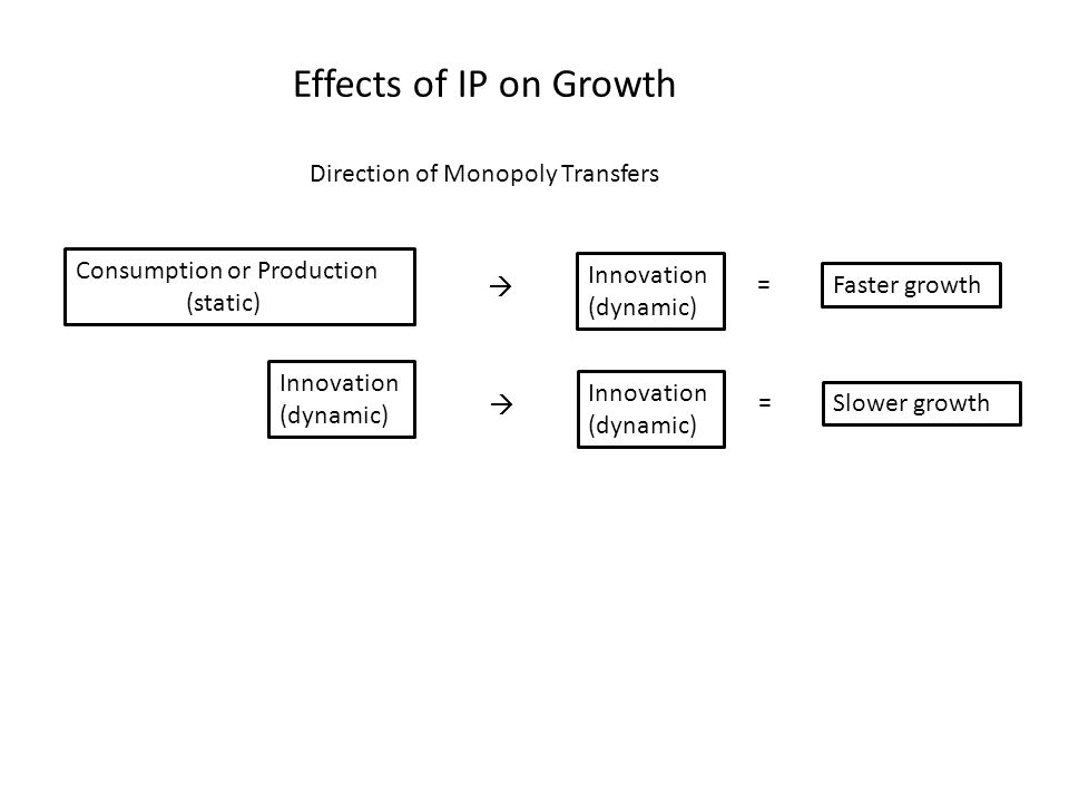 Direction of Monopoly Transfers Consumption or Production (static) Innovation (dynamic) Faster growth  = Innovation (dynamic) Slower growth  = Innovation (dynamic) Effects of IP on Growth