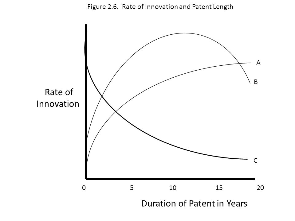 Rate of Innovation Duration of Patent in Years 0 5 10 15 20 A B C Figure 2.6.