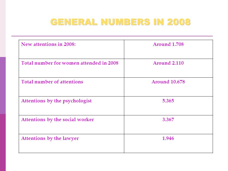 New attentions in 2008:Around 1.708 Total number for women attended in 2008Around 2.110 Total number of attentionsAround 10.678 Attentions by the psychologist5.365 Attentions by the social worker3.367 Attentions by the lawyer1.946 GENERAL NUMBERS IN 2008