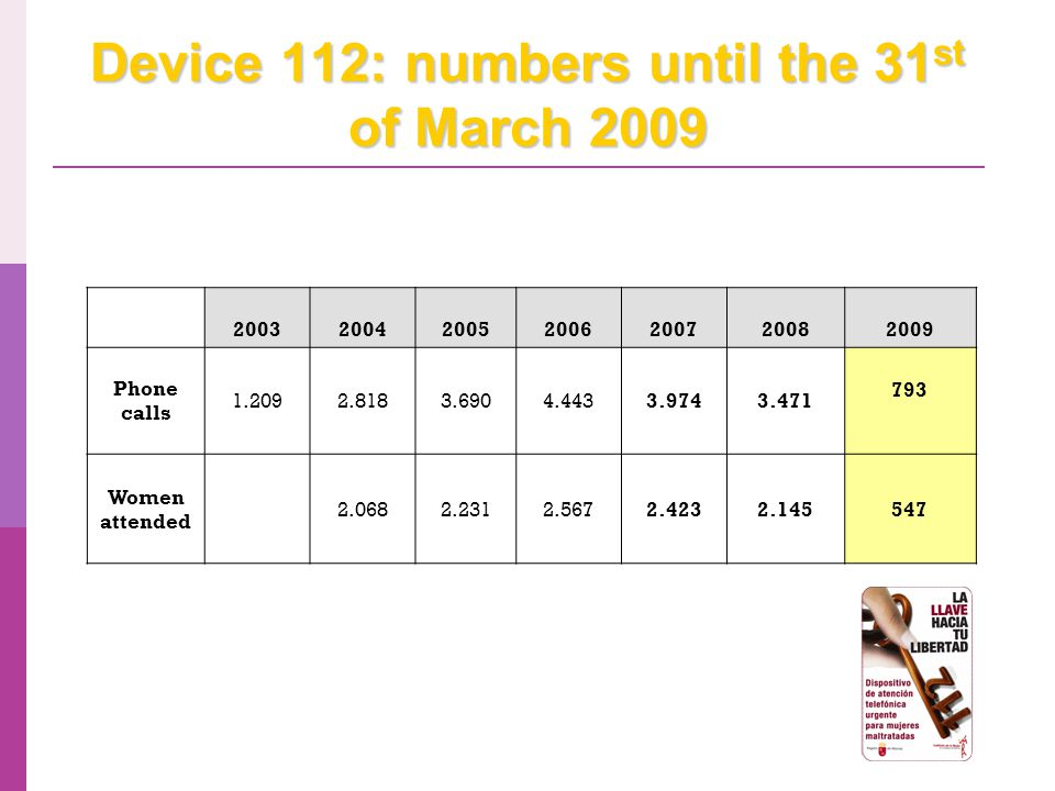 Device 112: numbers until the 31 st of March 2009 200320042005200620072008 2009 Phone calls 1.2092.8183.6904.4433.9743.471 793 Women attended 2.0682.2312.5672.4232.145547