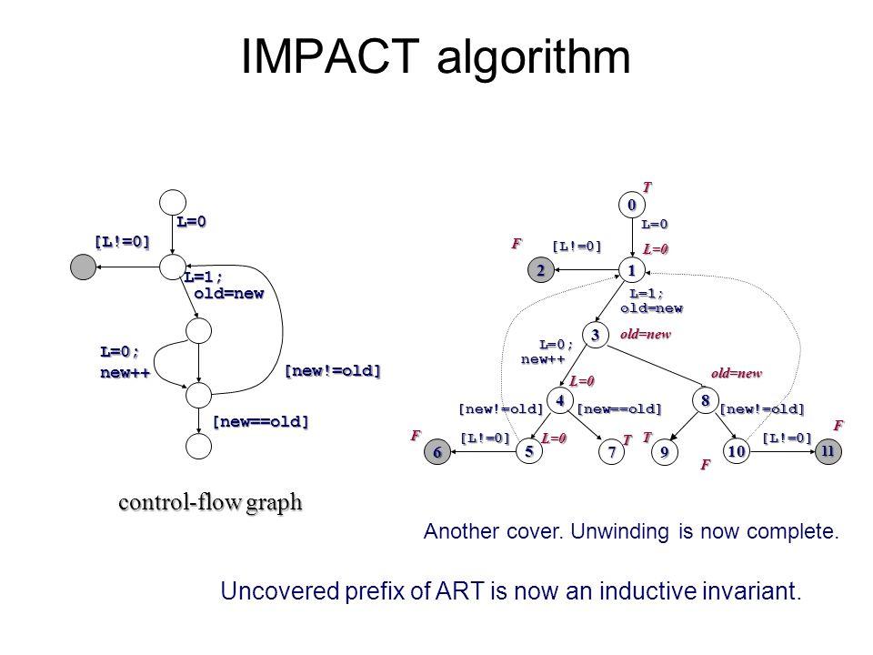 T 11 [L!=0]T 10[new!=old]T 8 T IMPACT algorithm L=0 L=1; old=new old=new [L!=0] L=0; L=0; new++ new++ [new==old] [new!=old] control-flow graph 0 12 3 4 5 L=0 L=1; L=1;old=new [L!=0] L=0; L=0; new++ new++ [new!=old] F L=0 6 [L!=0] F L=0 L=0 7[new==old]T old=newF old=new F T Another cover.