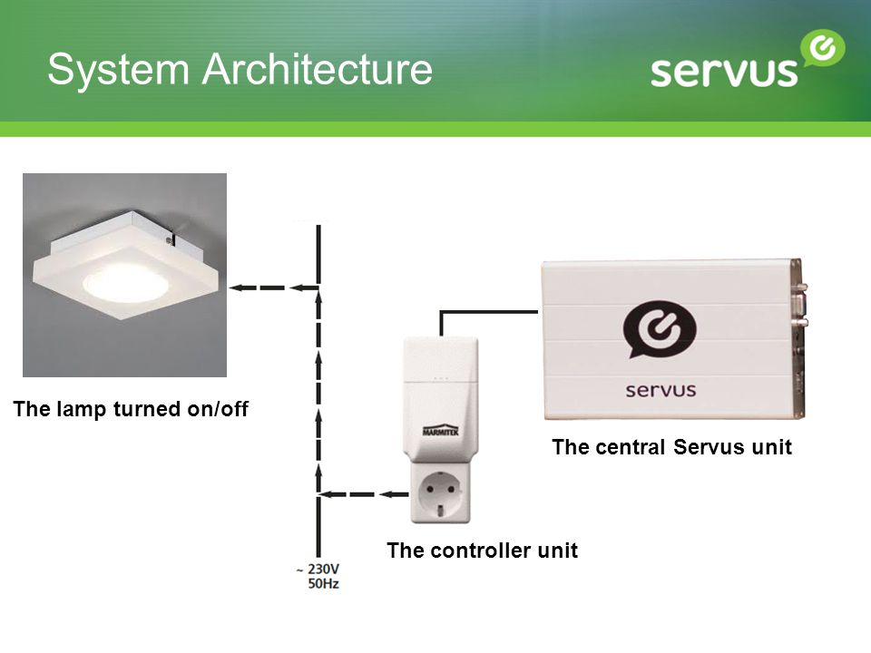 System Architecture The controller unit Kontroler spojen na serijski port Servusa šalje X10 narebe The lamp turned on/off The central Servus unit
