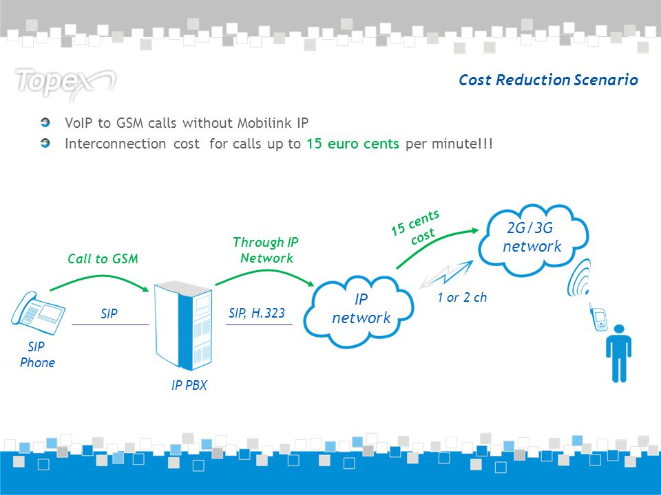 Cost Reduction Scenario VoIP to GSM calls without Mobilink IP Interconnection cost for calls up to 15 euro cents per minute!!! 2G/3G network 1 or 2 ch