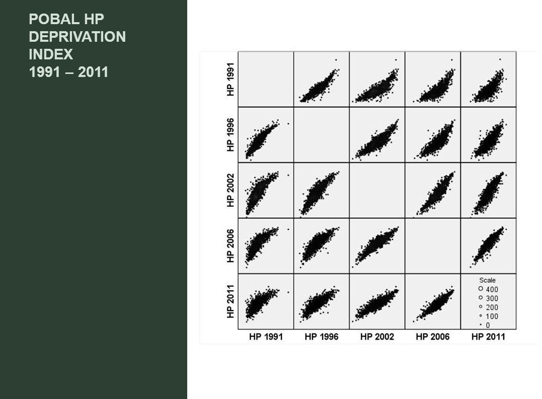 POBAL HP DEPRIVATION INDEX 1991 – 2011