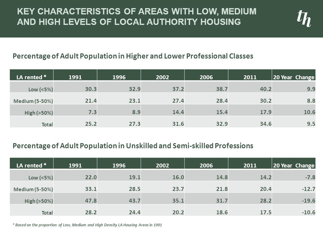 KEY CHARACTERISTICS OF AREAS WITH LOW, MEDIUM AND HIGH LEVELS OF LOCAL AUTHORITY HOUSING LA rented *1991199620022006201120 Year Change Low (<5%) 30.33