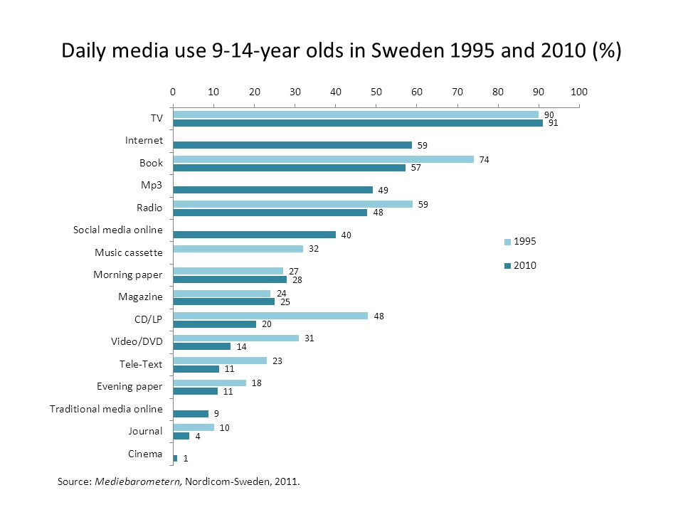 Daily media use 9-14-year olds in Sweden 1995 and 2010 (%) Source: Mediebarometern, Nordicom-Sweden, 2011.