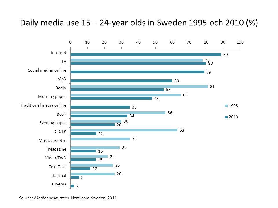 Daily media use 15 – 24-year olds in Sweden 1995 och 2010 (%) Source: Mediebarometern, Nordicom-Sweden, 2011.