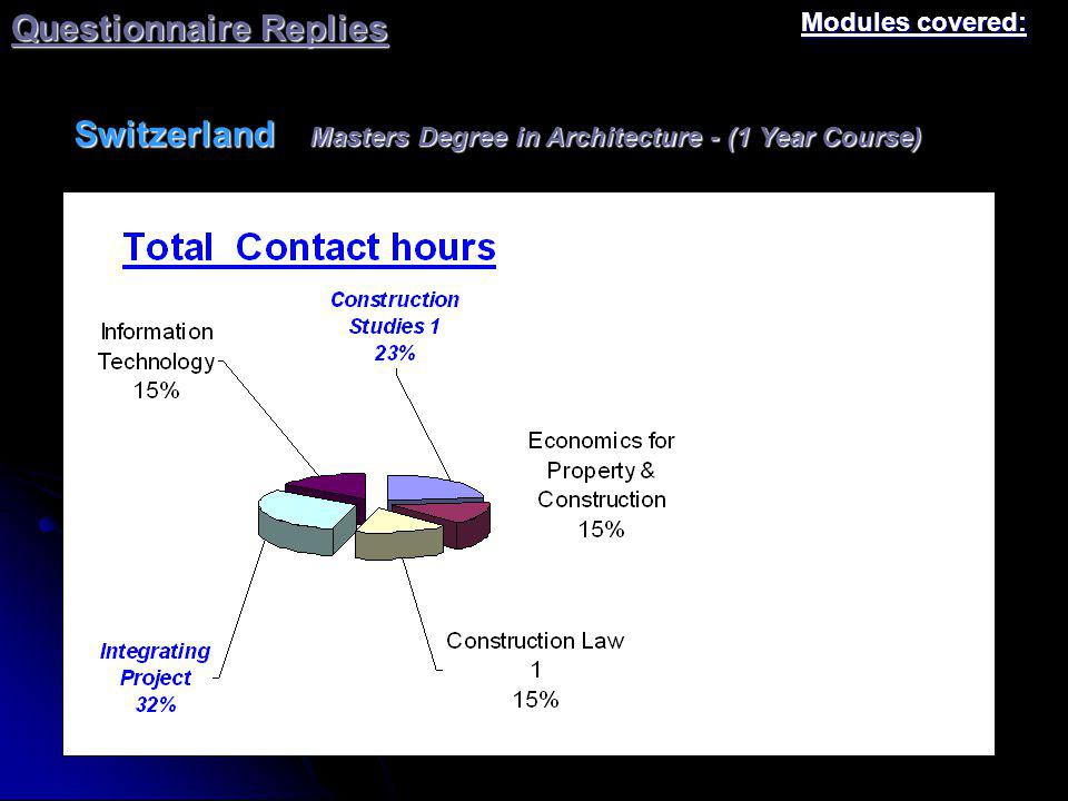 Questionnaire Replies France Modules covered: Building & Construction Vocational Degree – 3rd Year option Construction Economics Option