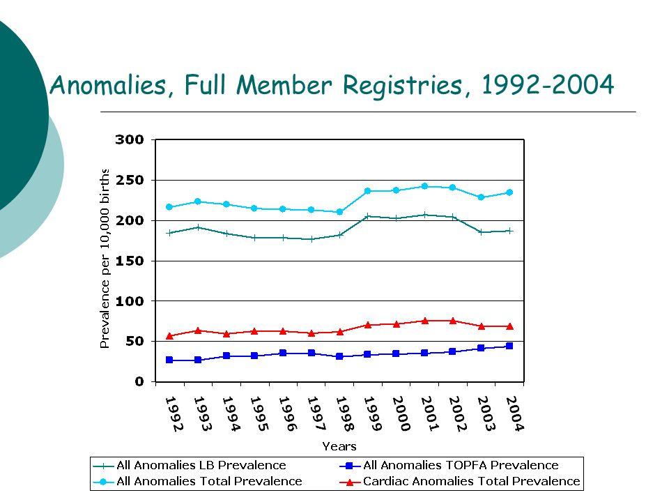 All Anomalies, Full Member Registries, 1992-2004