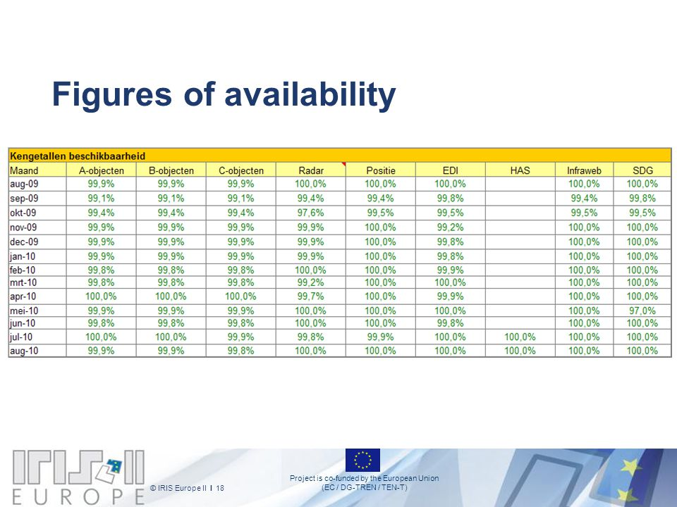Project is co-funded by the European Union (EC / DG-TREN / TEN-T) © IRIS Europe II I 18 Figures of availability