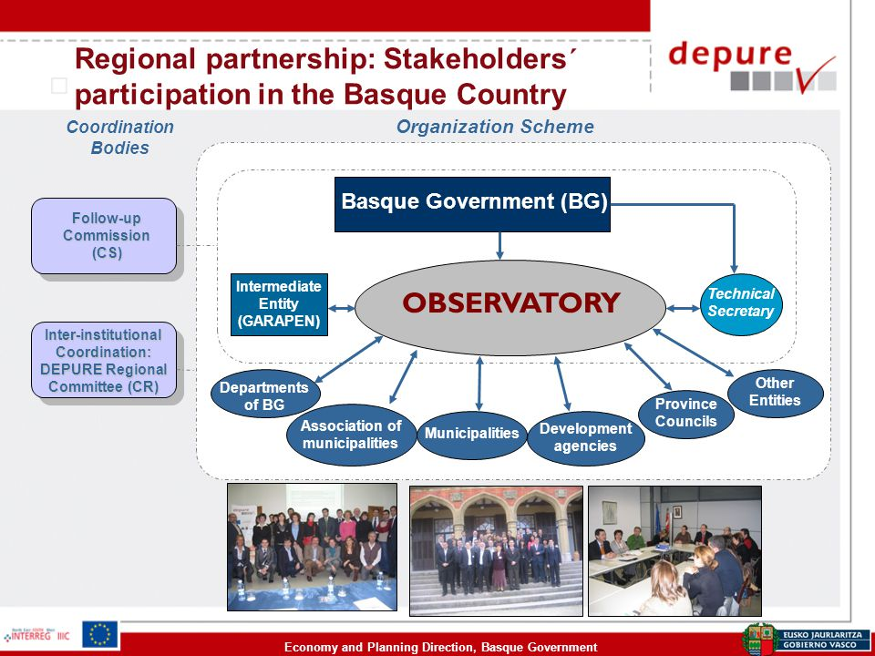 Economy and Planning Direction, Basque Government Regional partnership: Stakeholders´ participation in the Basque Country Basque Government (BG) Intermediate Entity (GARAPEN) Technical SecretaryOBSERVATORY Association of municipalities Municipalities Development agencies Province Councils Other Entities Departments of BG Organization Scheme Coordination Bodies Follow-up Commission (CS) Inter-institutional Coordination: DEPURE Regional Committee (CR)