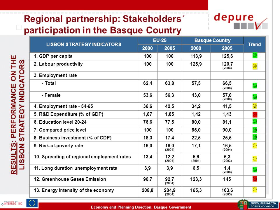 Economy and Planning Direction, Basque Government Regional partnership: Stakeholders´ participation in the Basque Country LISBON STRATEGY INDICATORS E