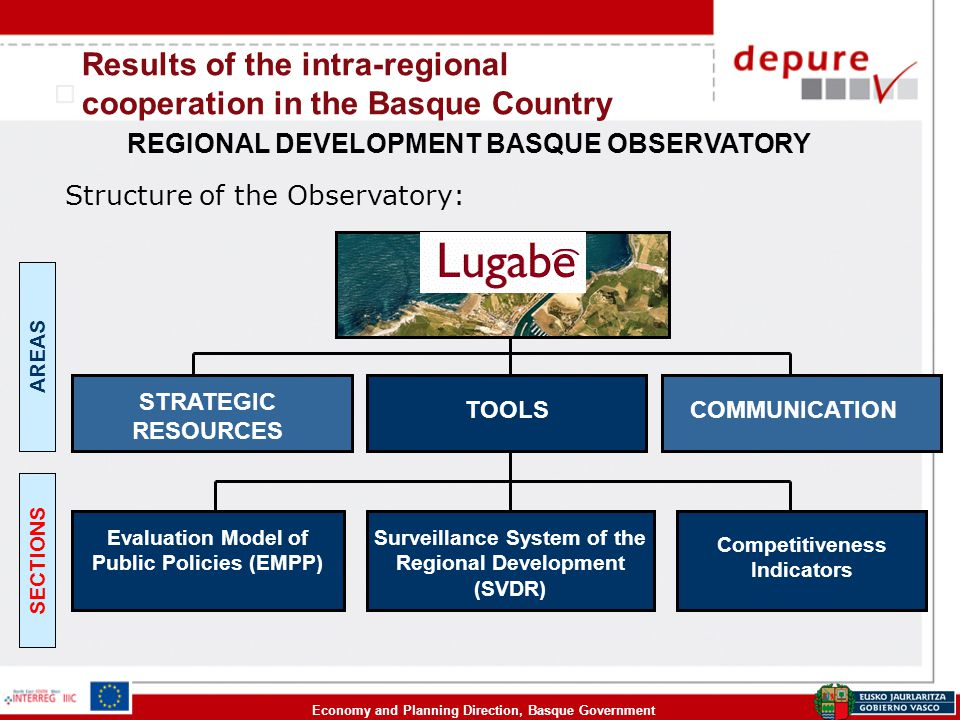 Economy and Planning Direction, Basque Government Results of the intra-regional cooperation in the Basque Country REGIONAL DEVELOPMENT BASQUE OBSERVAT