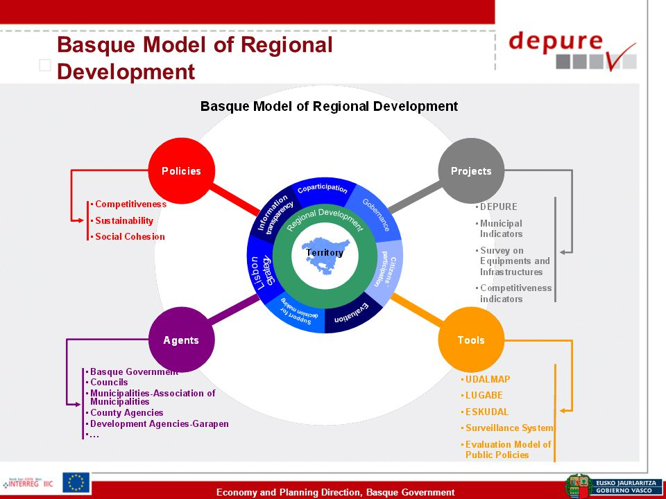 Economy and Planning Direction, Basque Government Basque Model of Regional Development