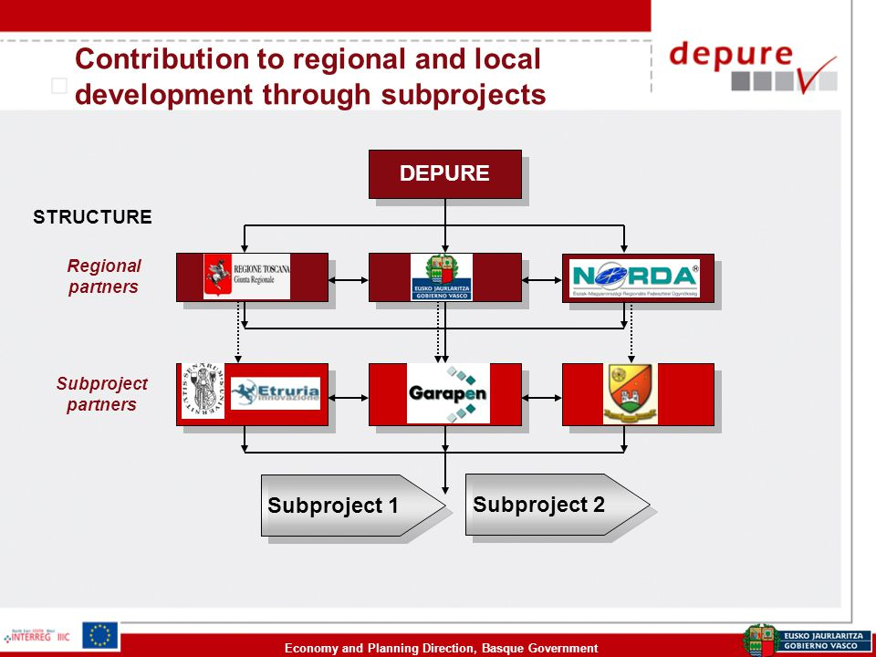 Economy and Planning Direction, Basque Government Contribution to regional and local development through subprojects Subproject 1 DEPURE Subproject 2 STRUCTURE Regional partners Subproject partners