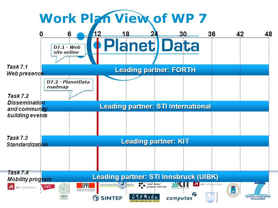 Work Plan View of WP 7 18 24 30366 12 0 Leading partner: FORTH 4248 D7.1 - Web site online D7.2 - PlanetData roadmap Leading partner: STI International Leading partner: KIT Task 7.2 Dissemination and community building events Task 7.1 Web presence Task 7.3 Standardization Leading partner: STI Innsbruck (UIBK) Task 7.4 Mobility program