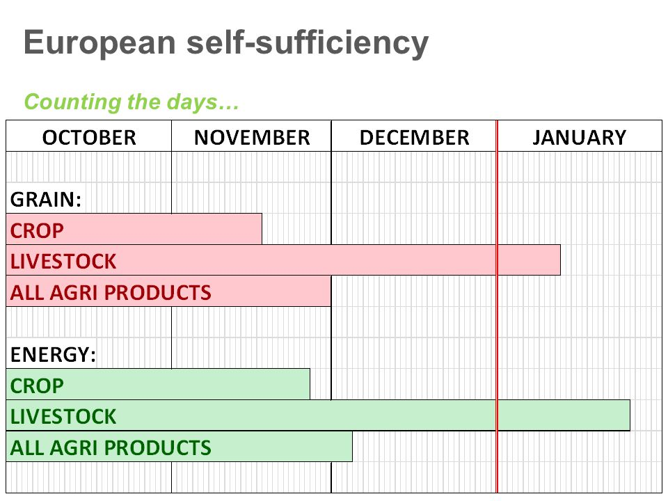 European self-sufficiency Counting the days…