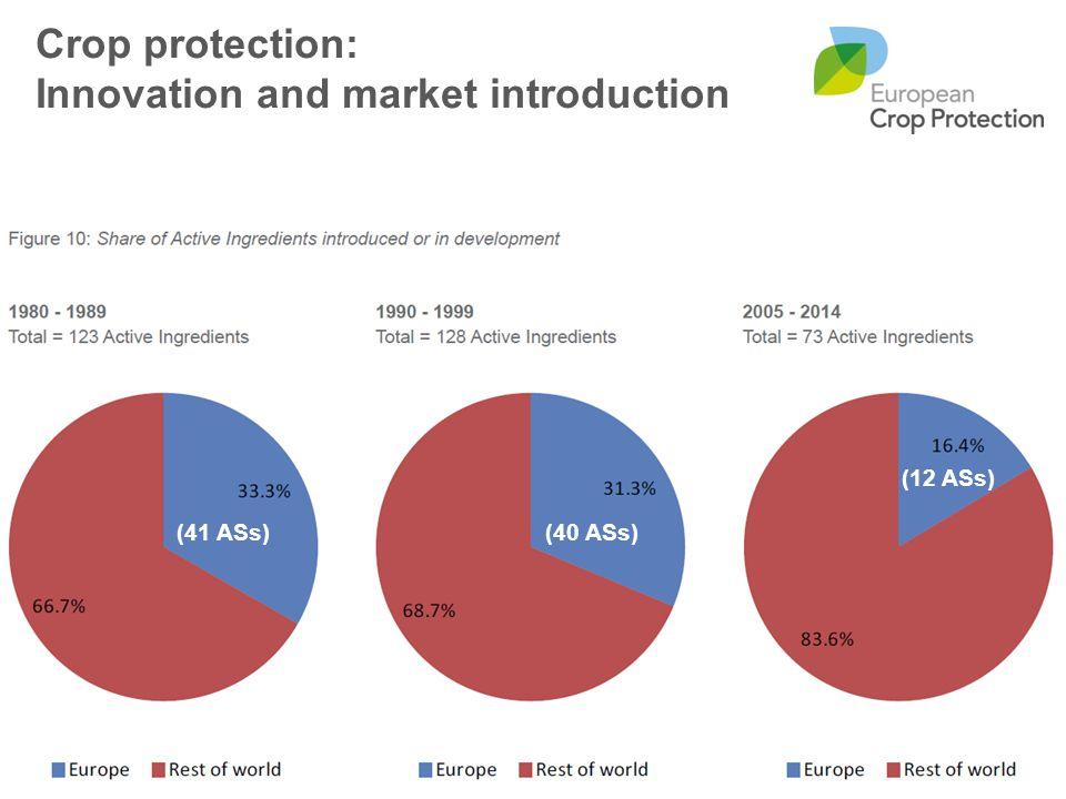 (41 ASs)(40 ASs) (12 ASs) Crop protection: Innovation and market introduction