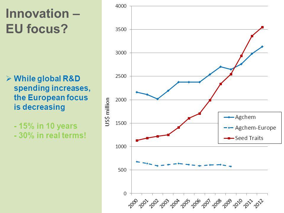 US$ million Innovation – EU focus.