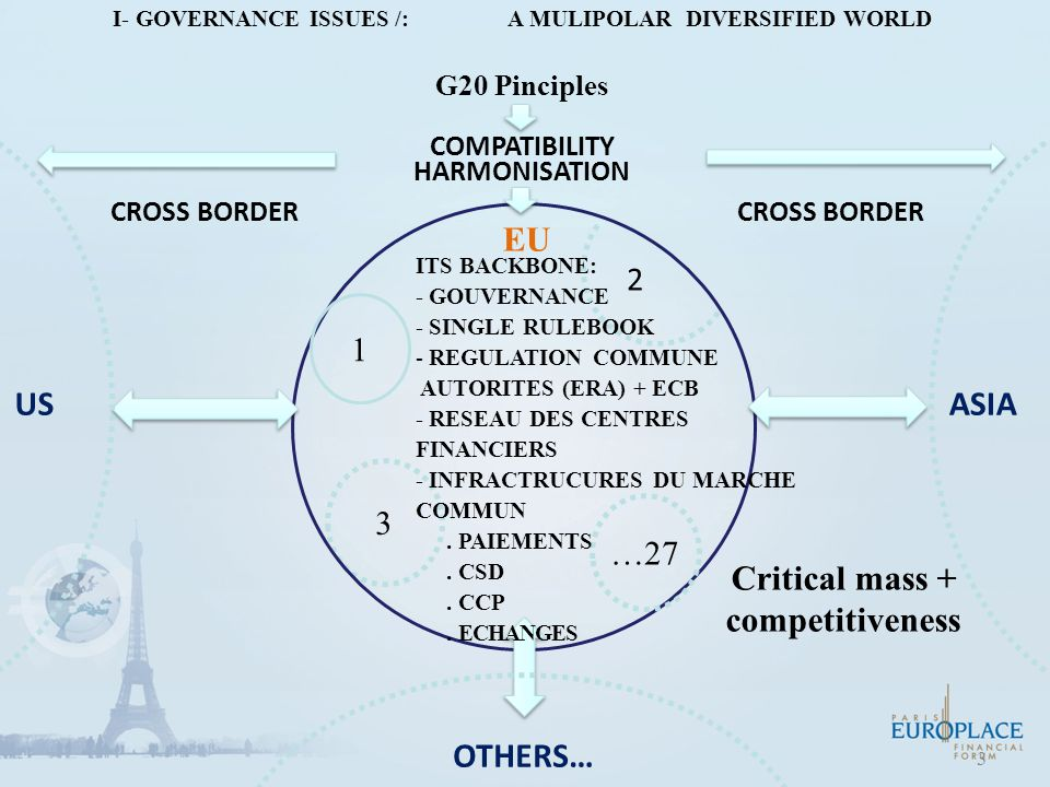 4 A TOP DOWN COHERENT GOVERNANCE FROM G20 to INSTITUTION G 20 FSB FMI BANQUE MONDIALE IOSCO CE ESB BCE ESMA EBA EIOPA TRESOR BDF ACP AMF CONSEIL D'ADMINISTRATION COMITÉ DES RISQUES DIRECTION DES RISQUES DIRECTION OPÉRATIONNELLE PRINCIPLES WORLD CONTROL TOWER « TOOLS » REGION ASEAN / EUROPEAN Framework EU « Banking Union » REGULATORS NATION LEGAL / TAX Framework Local supervision INSTITUTION Risk culture / manegement A Robust risk chain from top to bottom -Risk appetite -Risk coverage -Risk monitoring