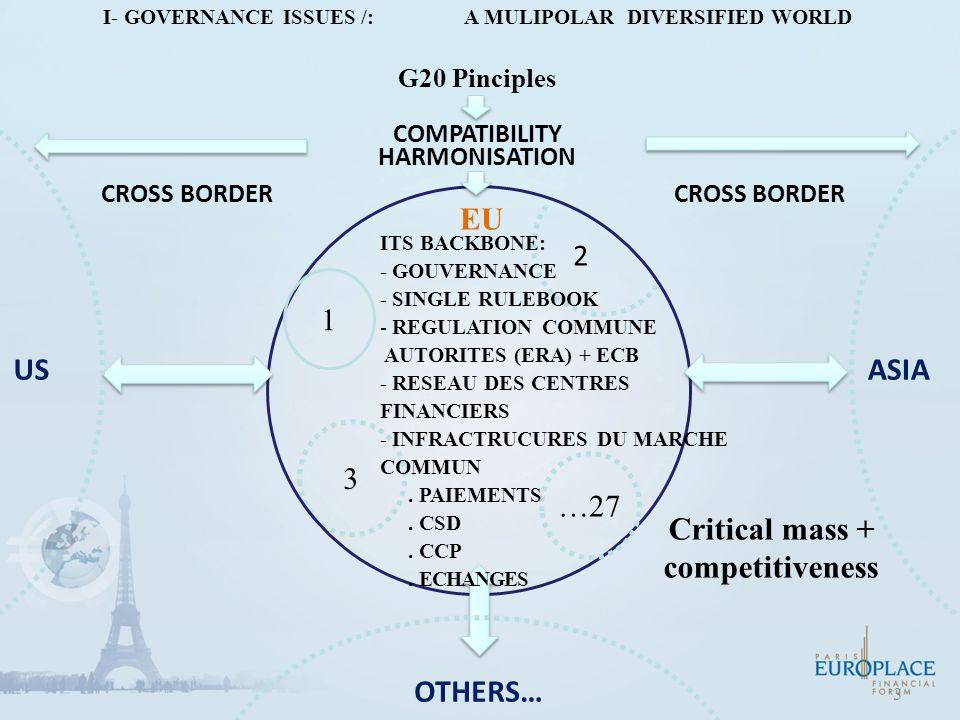 3 I- GOVERNANCE ISSUES /: A MULIPOLAR DIVERSIFIED WORLD G20 Pinciples 3 US CROSS BORDER EU ASIA OTHERS… …27 1 COMPATIBILITY HARMONISATION 2 ITS BACKBONE: - GOUVERNANCE - SINGLE RULEBOOK - REGULATION COMMUNE AUTORITES (ERA) + ECB - RESEAU DES CENTRES FINANCIERS - INFRACTRUCURES DU MARCHE COMMUN.