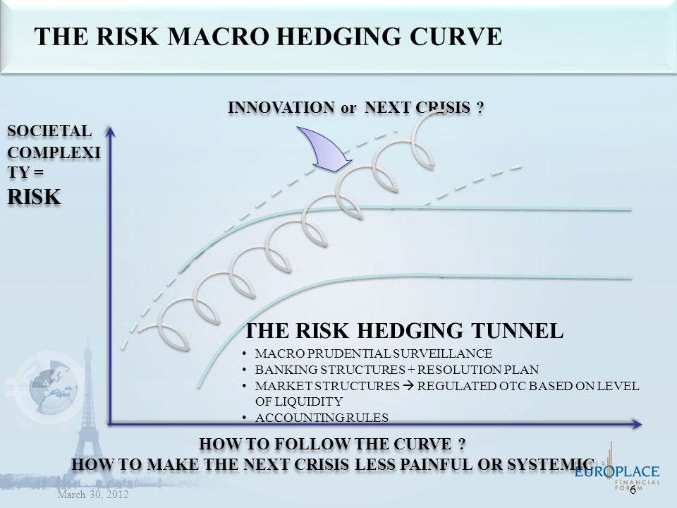 THE RISK MACRO HEDGING CURVE THE RISK HEDGING TUNNEL MACRO PRUDENTIAL SURVEILLANCE BANKING STRUCTURES + RESOLUTION PLAN MARKET STRUCTURES  REGULATED OTC BASED ON LEVEL OF LIQUIDITY ACCOUNTING RULES SOCIETAL COMPLEXI TY = RISK SOCIETAL COMPLEXI TY = RISK HOW TO FOLLOW THE CURVE .