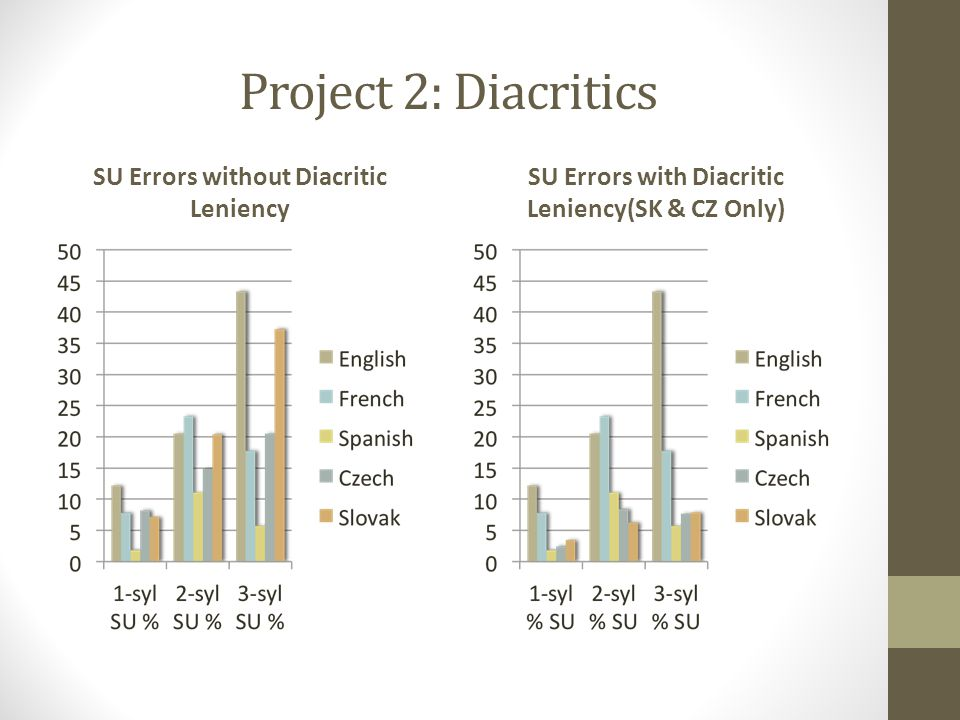 Project 2: Diacritics SU Errors without Diacritic Leniency SU Errors with Diacritic Leniency(SK & CZ Only)