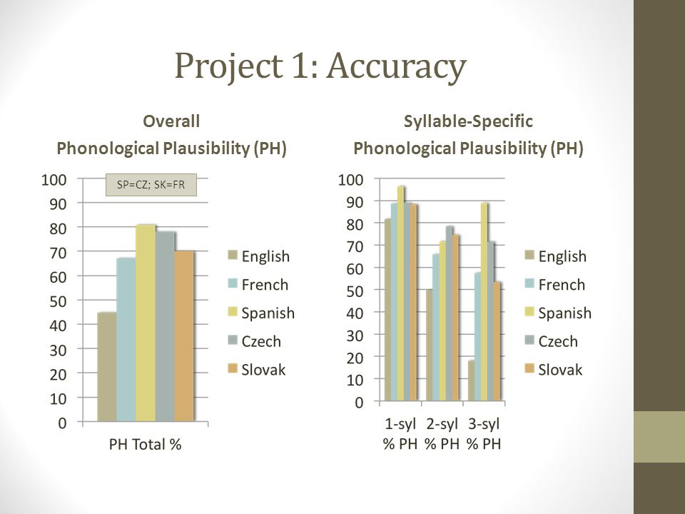Project 1: Accuracy Overall Phonological Plausibility (PH) Syllable-Specific Phonological Plausibility (PH) SP=CZ; SK=FR