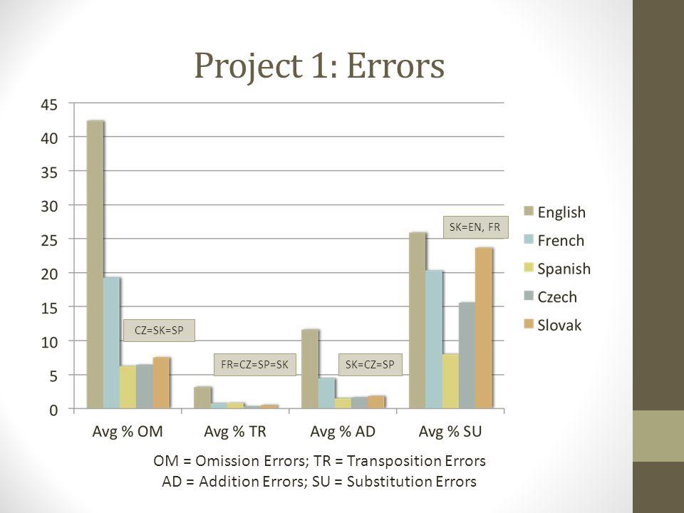 Project 1: Errors OM = Omission Errors; TR = Transposition Errors AD = Addition Errors; SU = Substitution Errors CZ=SK=SP FR=CZ=SP=SKSK=CZ=SP SK=EN, FR