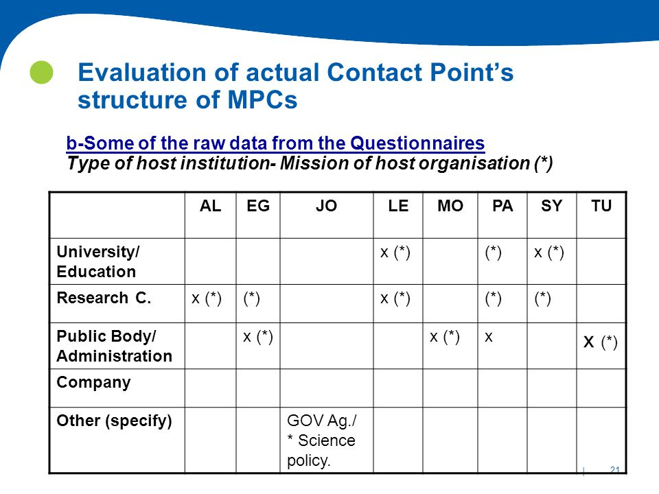 | 21 Evaluation of actual Contact Point's structure of MPCs b-Some of the raw data from the Questionnaires Type of host institution- Mission of host organisation (*) ALEGJOLEMOPASYTU University/ Education x (*)(*)x (*) Research C.x (*)(*)x (*)(*) Public Body/ Administration x (*) x Company Other (specify)GOV Ag./ * Science policy.