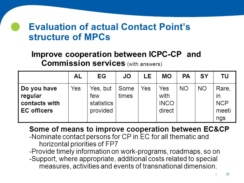| 30 Evaluation of actual Contact Point's structure of MPCs Improve cooperation between ICPC-CP and Commission services (with answers) ALEGJOLEMOPASYTU Do you have regular contacts with EC officers YesYes, but few statistics provided Some times YesYes with INCO direct NO Rare, in NCP meeti ngs Some of means to improve cooperation between EC&CP -Nominate contact persons for CP in EC for all thematic and horizontal priorities of FP7 -Provide timely information on work-programs, roadmaps, so on -Support, where appropriate, additional costs related to special measures, activities and events of transnational dimension.