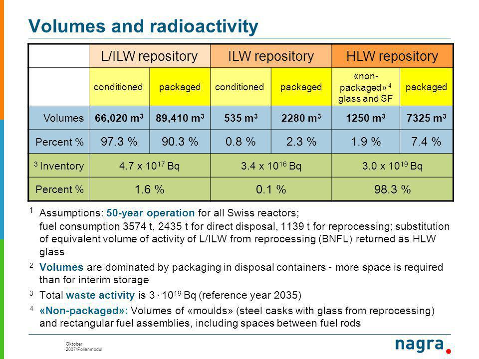 Oktober 2007/Folienmodul Volumes and radioactivity 1 Assumptions: 50-year operation for all Swiss reactors; fuel consumption 3574 t, 2435 t for direct disposal, 1139 t for reprocessing; substitution of equivalent volume of activity of L/ILW from reprocessing (BNFL) returned as HLW glass 2 Volumes are dominated by packaging in disposal containers - more space is required than for interim storage 3 Total waste activity is 3.