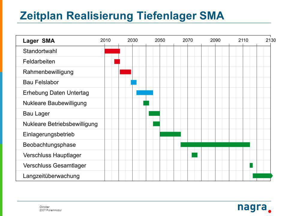 Oktober 2007/Folienmodul Zeitplan Realisierung Tiefenlager SMA