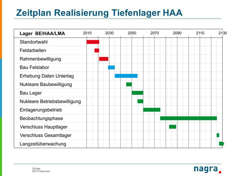 Oktober 2007/Folienmodul Zeitplan Realisierung Tiefenlager HAA