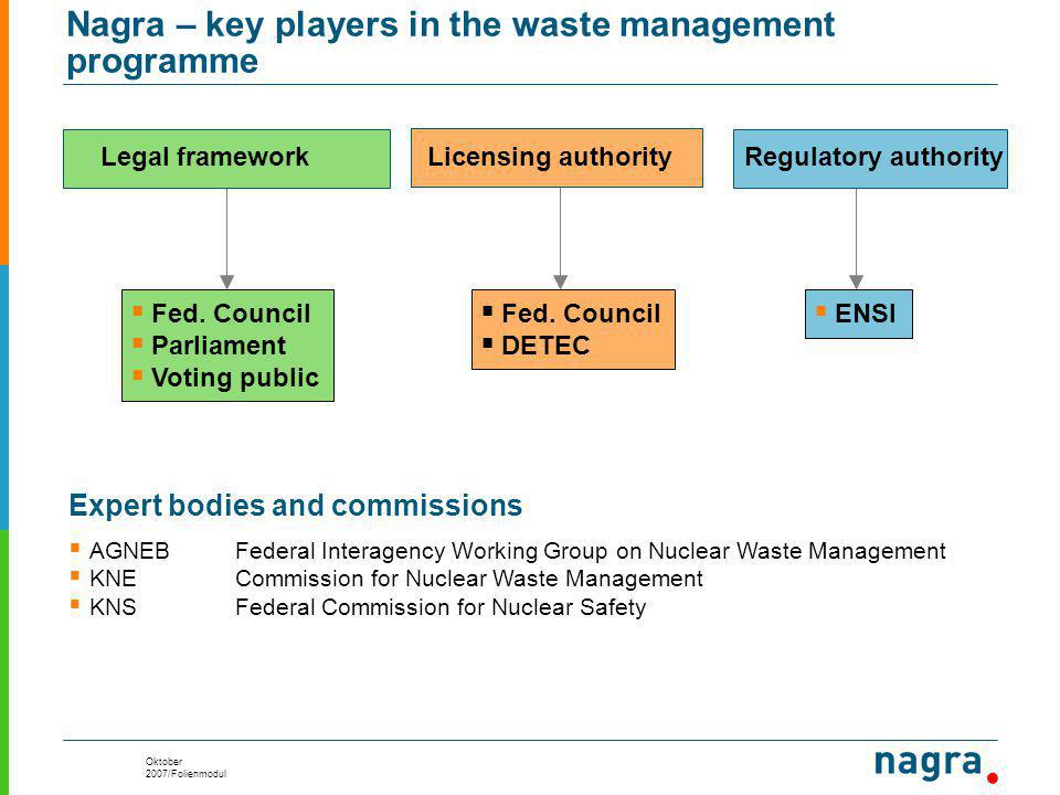 Oktober 2007/Folienmodul Nagra – key players in the waste management programme Legal framework Licensing authorityRegulatory authority  Fed.