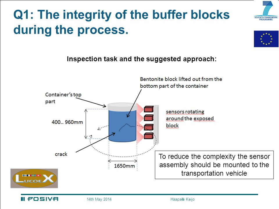 4 Q1: The integrity of the buffer blocks during the process.