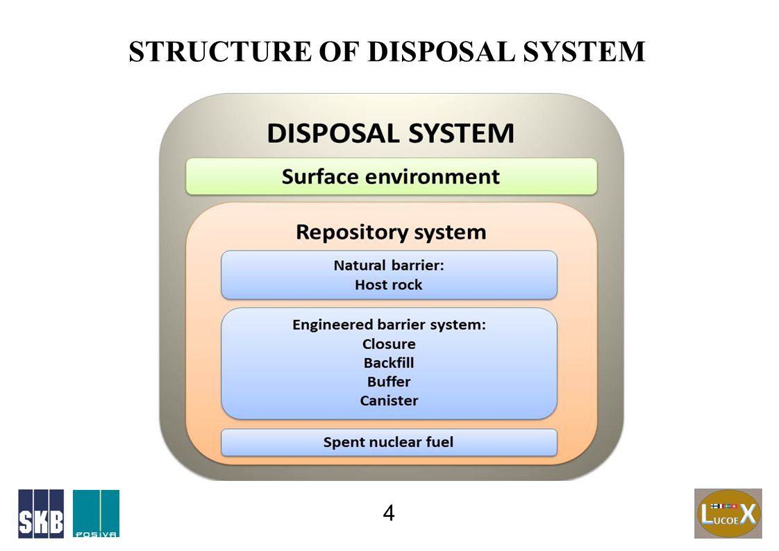 STRUCTURE OF DISPOSAL SYSTEM 4