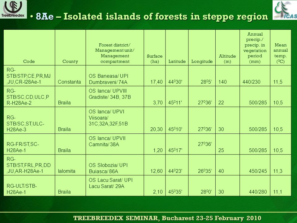 TREEBREEDEX SEMINAR, Bucharest 23-25 February 2010 TREEBREEDEX SEMINAR, Bucharest 23-25 February 2010 8Ae – Isolated islands of forests in steppe region 8Ae – Isolated islands of forests in steppe region CodeCounty Forest district/ Management unit/ Management compartment Surface (ha)LatitudeLongitude Altitude (m) Annual precip./ precip.