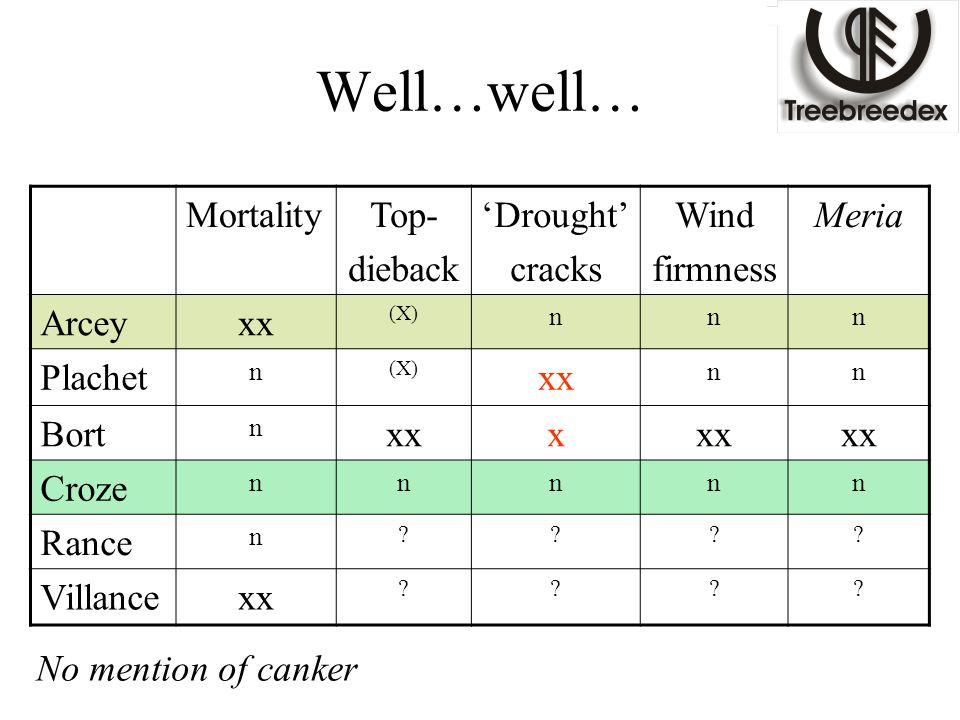 Well…well… MortalityTop- dieback 'Drought' cracks Wind firmness Meria Arceyxx (X) nnn Plachet n (X) xx nn Bort n xxx Croze nnnnn Rance n ???? Villance