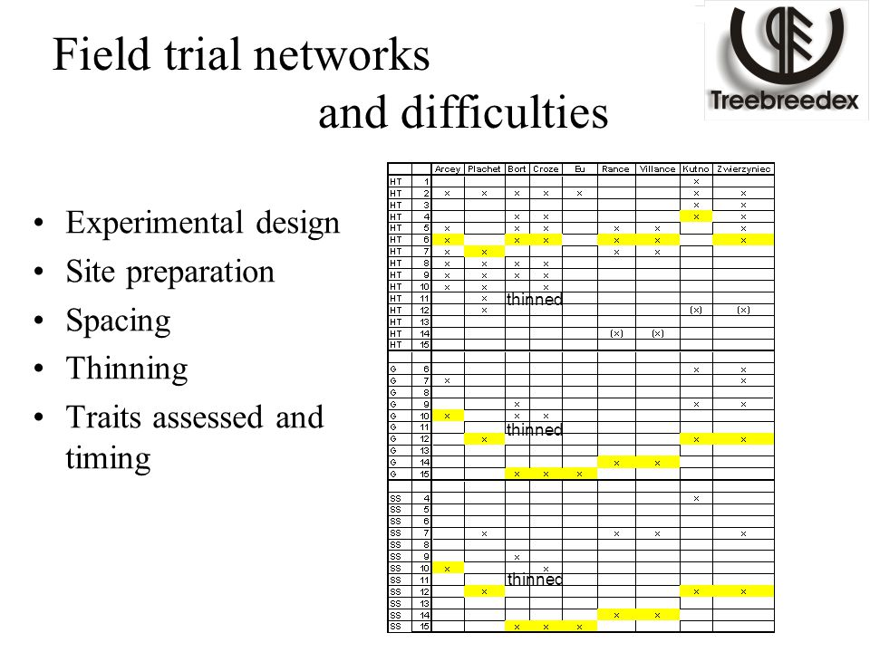 Field trial networks and difficulties Experimental design Site preparation Spacing Thinning Traits assessed and timing thinned