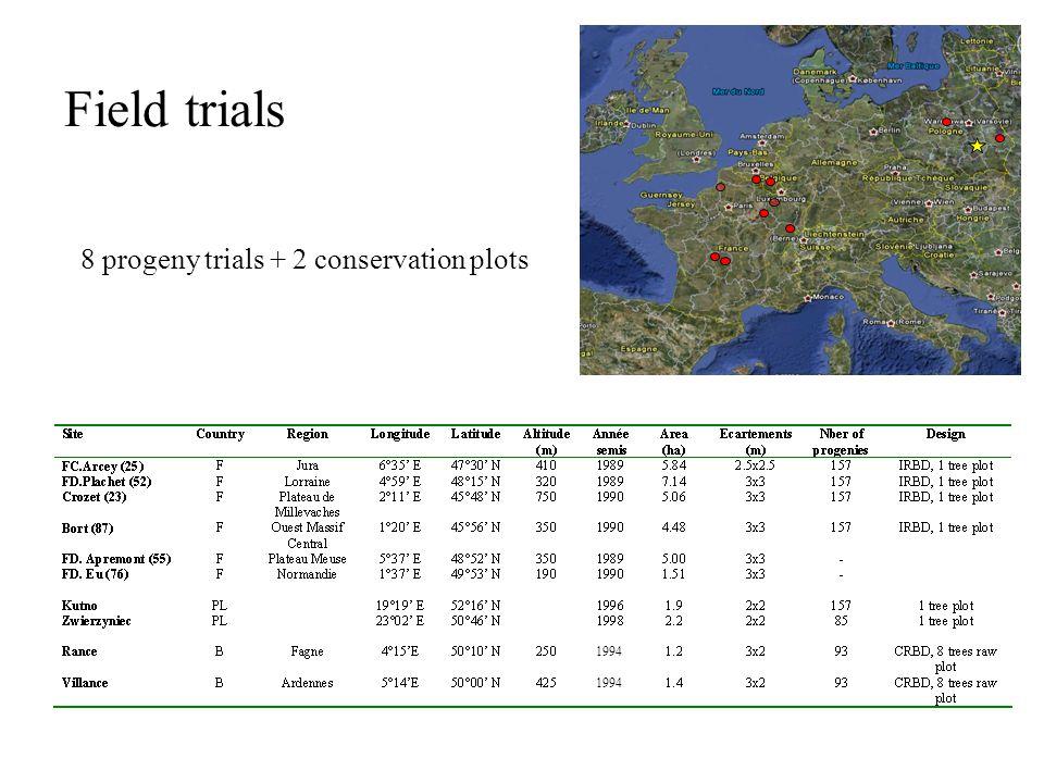 1994 Field trials 8 progeny trials + 2 conservation plots