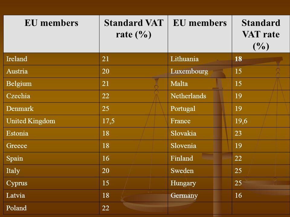 EU membersStandard VAT rate (%) EU membersStandard VAT rate (%) Ireland21Lithuania18 Austria20Luxembourg15 Belgium21Malta15 Czechia22Netherlands19 Denmark25Portugal19 United Kingdom17,5France19,6 Estonia18Slovakia23 Greece18Slovenia19 Spain16Finland22 Italy20Sweden25 Cyprus15Hungary25 Latvia18Germany16 Poland22