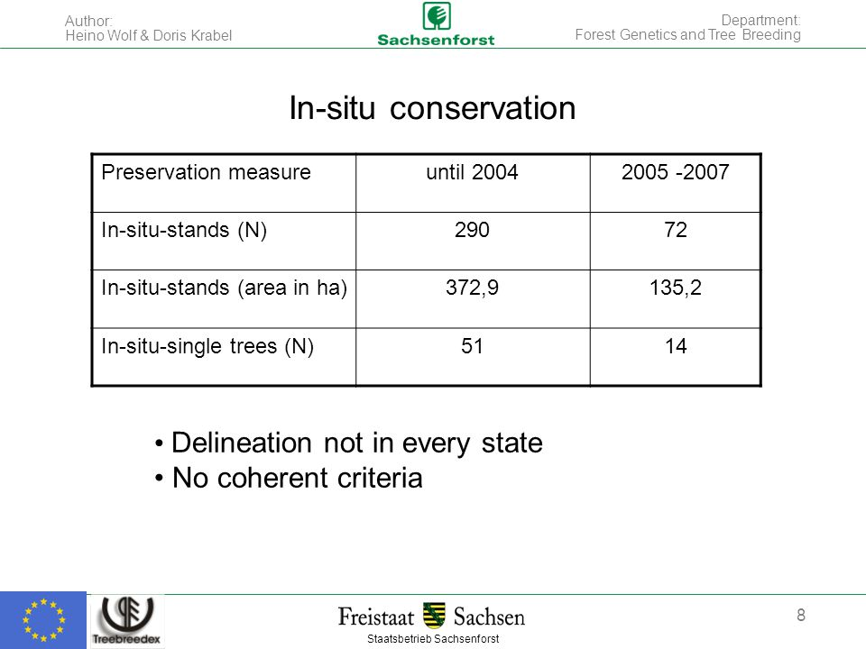 Staatsbetrieb Sachsenforst Author: Heino Wolf & Doris Krabel 8 Department: Forest Genetics and Tree Breeding In-situ conservation Preservation measureuntil 20042005 -2007 In-situ-stands (N)29072 In-situ-stands (area in ha)372,9135,2 In-situ-single trees (N)5114 Delineation not in every state No coherent criteria