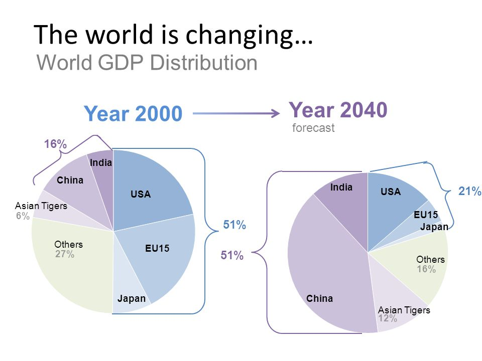 The world is changing… Year 2000 Year 2040 forecast World GDP Distribution