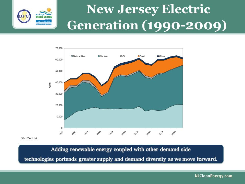 New Jersey Electric Generation ( 1990-2009 ) Adding renewable energy coupled with other demand side technologies portends greater supply and demand diversity as we move forward.