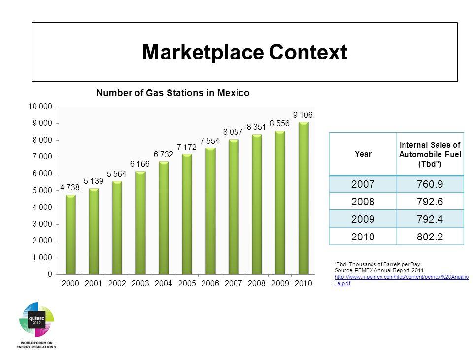 Marketplace Context Year Internal Sales of Automobile Fuel (Tbd*) 2007760.9 2008792.6 2009792.4 2010802.2 *Tbd: Thousands of Barrels per Day Source: PEMEX Annual Report, 2011 http://www.ri.pemex.com/files/content/pemex%20Anuario _a.pdf http://www.ri.pemex.com/files/content/pemex%20Anuario _a.pdf