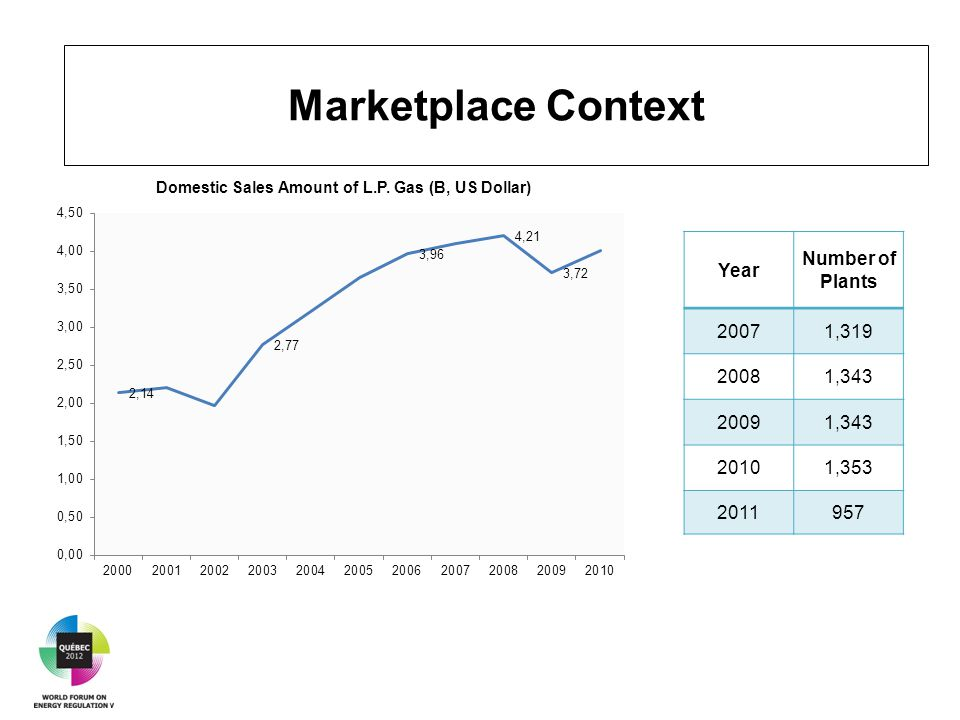 Marketplace Context Year Number of Plants 20071,319 20081,343 20091,343 20101,353 2011957