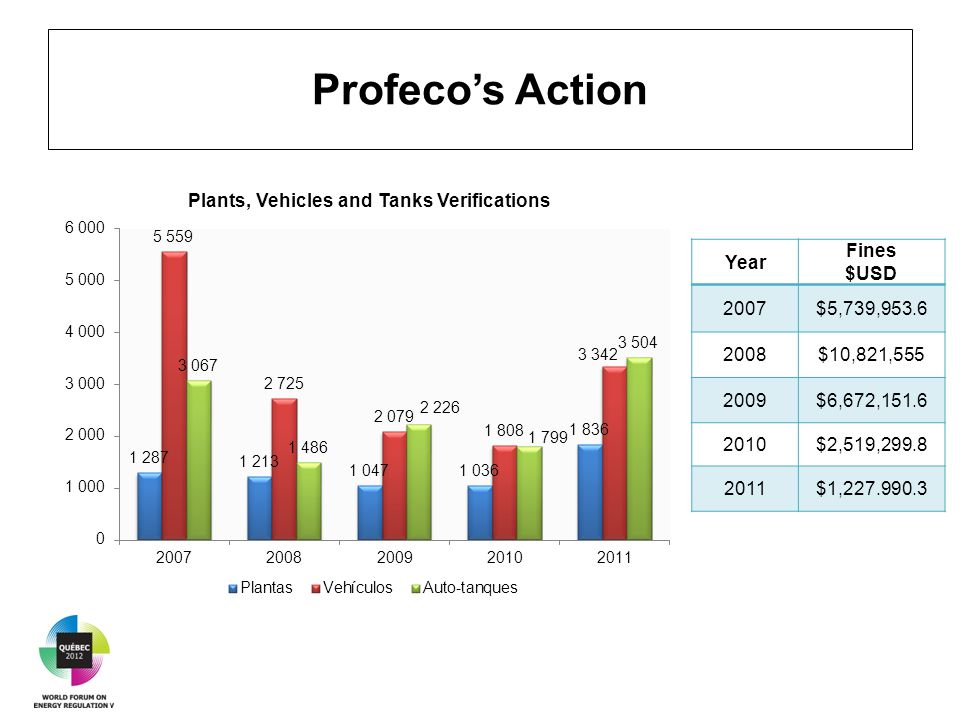 Profeco's Action Year Fines $USD 2007$5,739,953.6 2008$10,821,555 2009$6,672,151.6 2010$2,519,299.8 2011$1,227.990.3