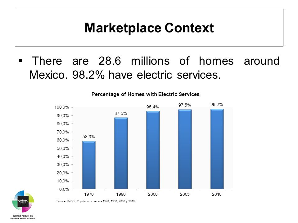 There are 28.6 millions of homes around Mexico. 98.2% have electric services. Marketplace Context